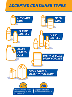 Recyclable Containers